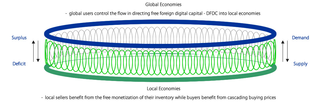 Decentralized Economic Infrastructure