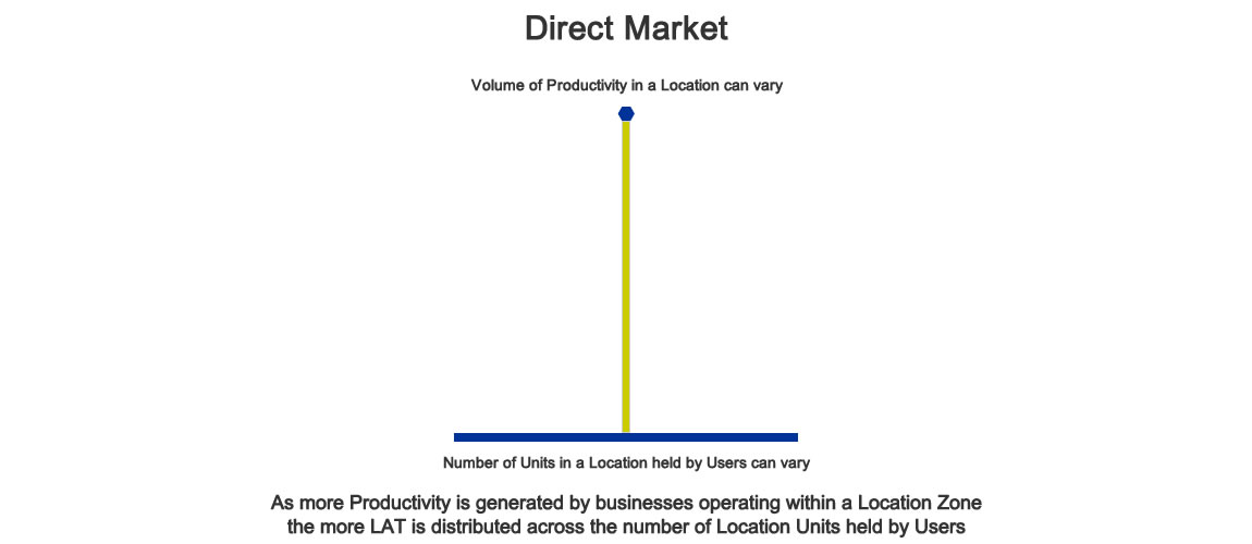 Direct Market Productivity