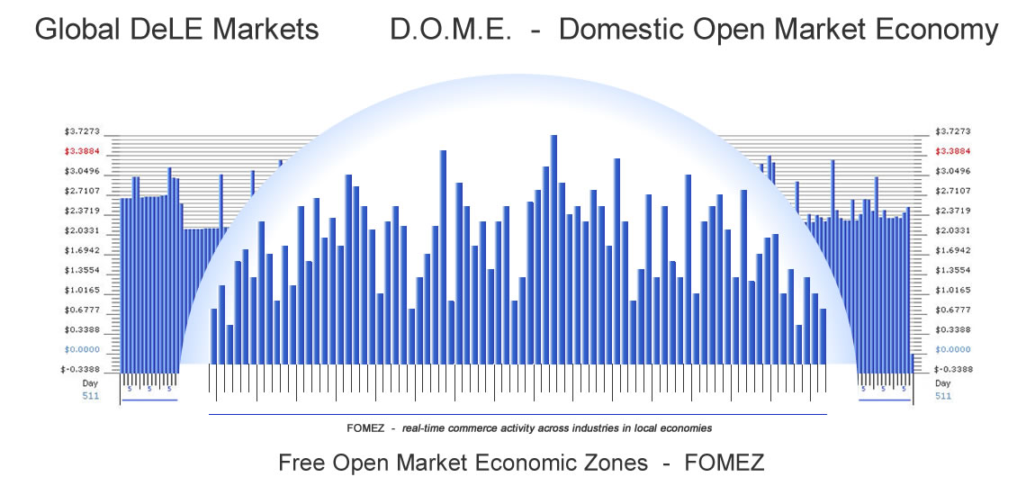 DOME - Global Chamber of Economies