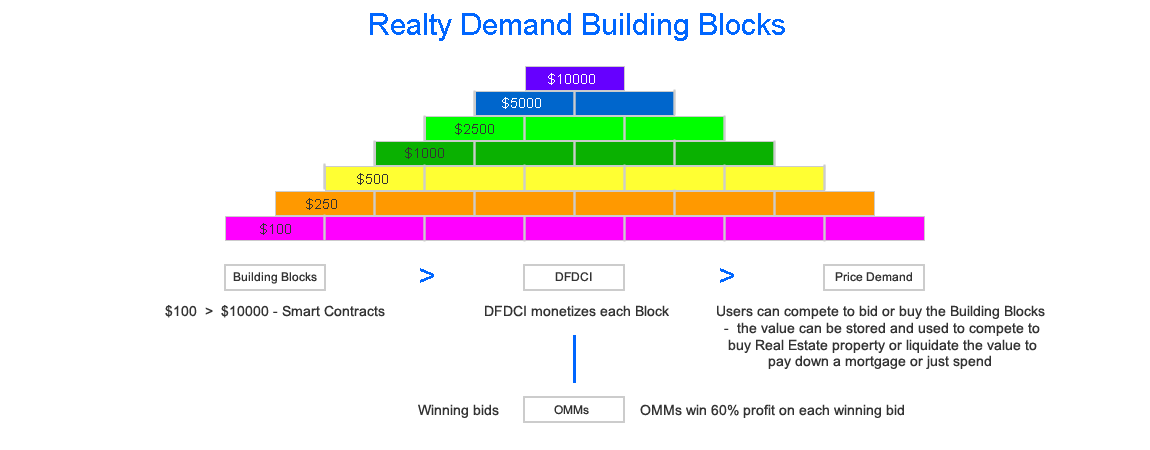 Economic Building Blocks
