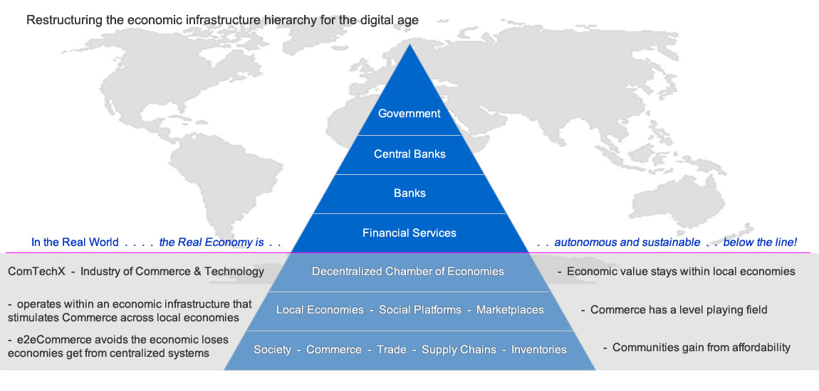 Economic Infrastructure Hierarchy