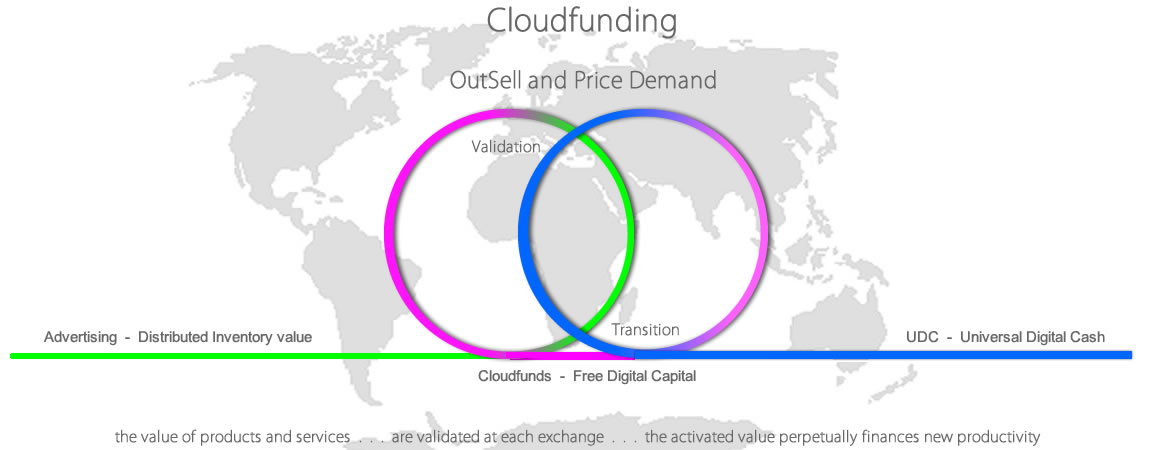 Cloudfunding Transition