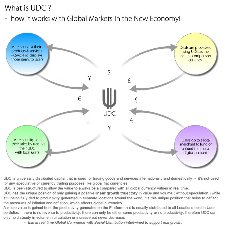 How UDC Works
